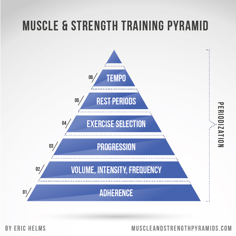 Probably the most important diagram a beginner could ever see. Our 7-11 Program focuses on adherence, which is the most important factor in long-term success. We barely spend any time on rest periods here and don't even mention tempo, because those are irrelevant minutiae compared the pyramid's foundations! We are in total agreement with this diagram's creator  Eric Helms  and other experts on this point.