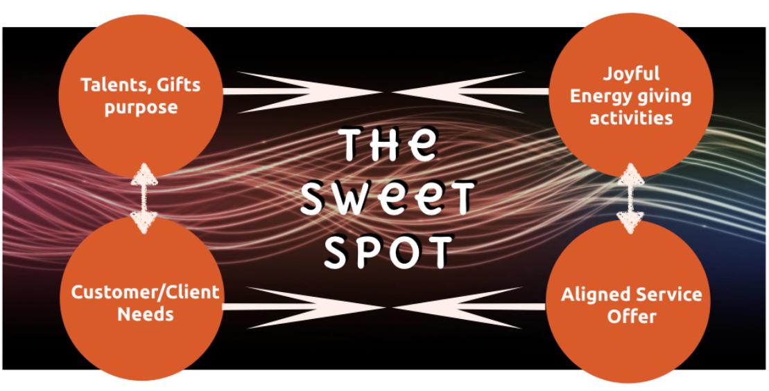 sweet spot diagram top.png