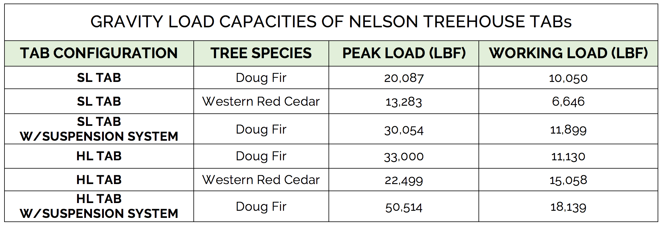 Nelson treehouse TAB Load-bearing capacity RESULTS for Gravity TEST