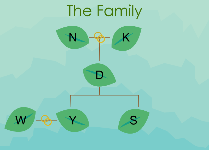 The After Hours Family Tree.