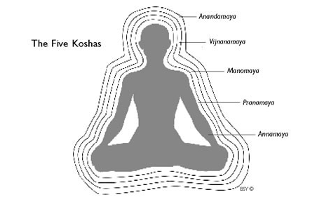 FIG. 3 | http://www.doyouyoga.com/what-the-kosha-how-to-connect-holistically/