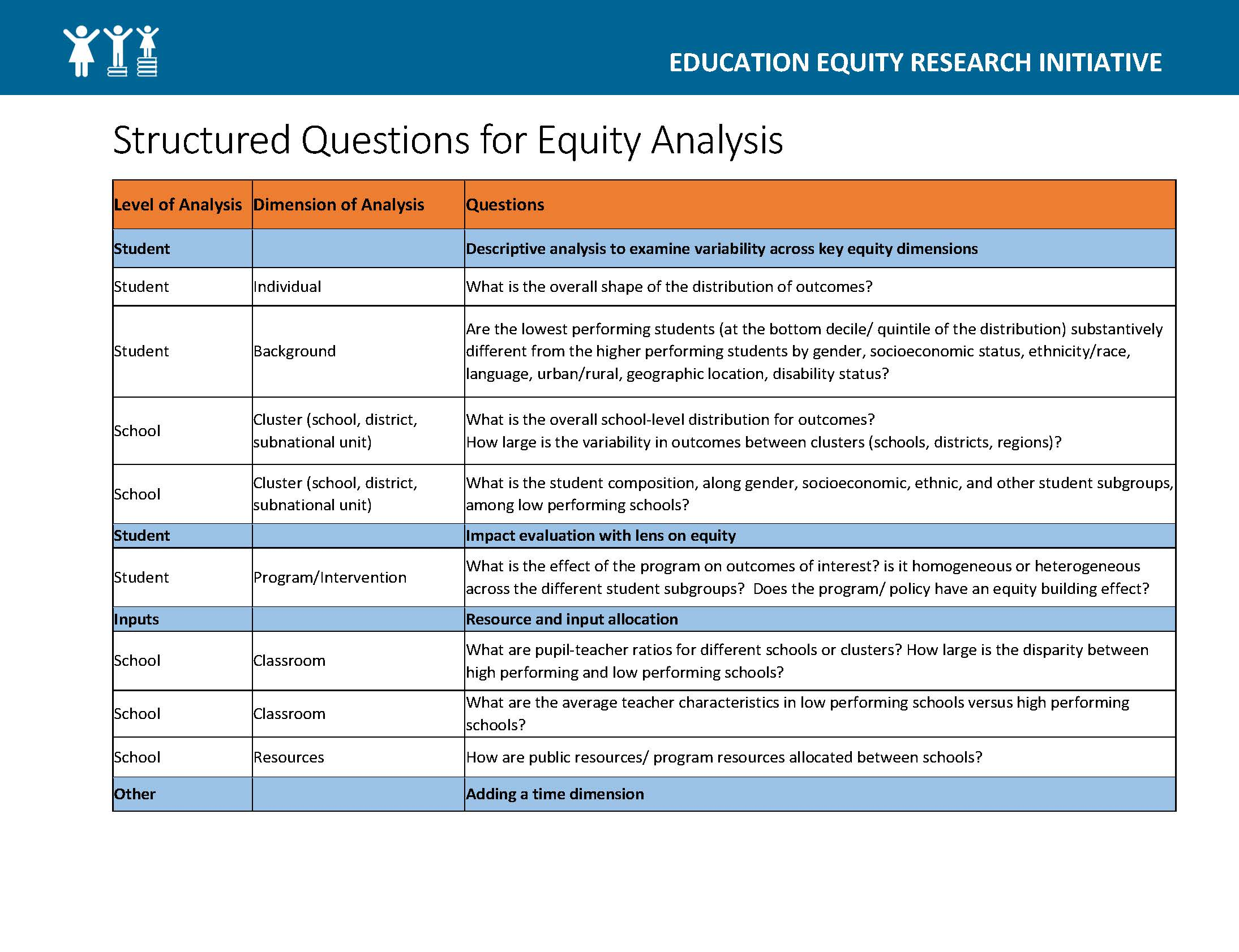 Structured Questions for Equity Analysis — Education Equity