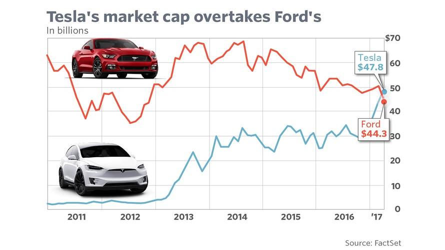 Andrew Ford, Tesla V Ford market cap