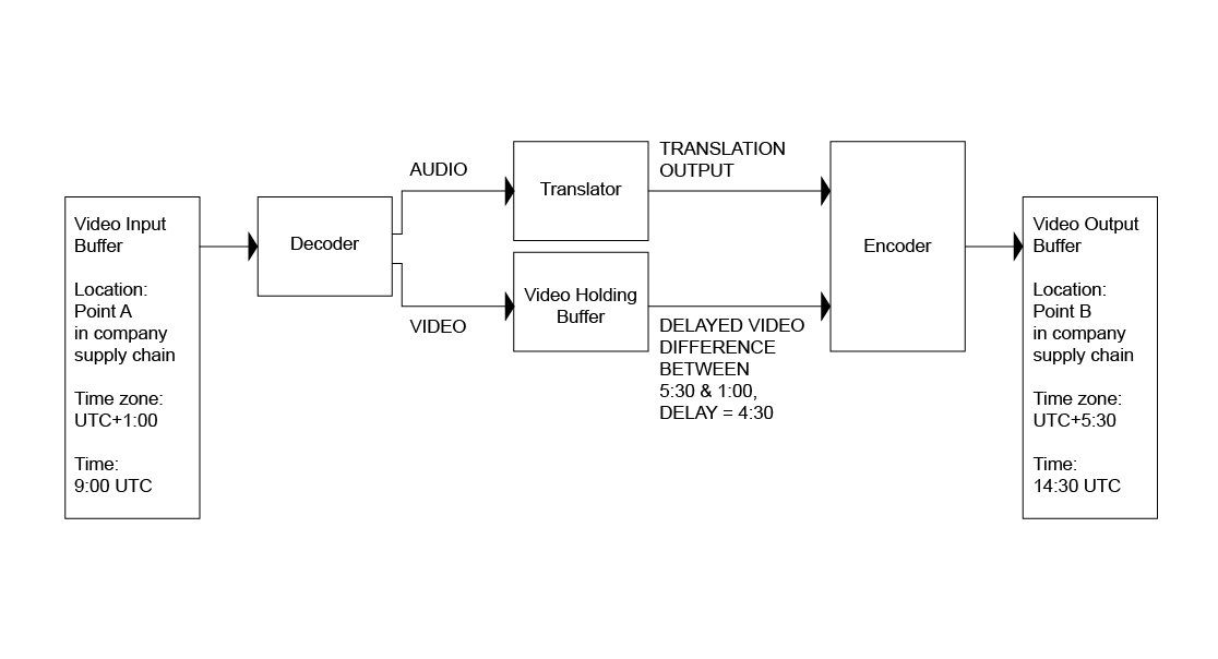 Fig. 1: Functional block diagram illustrating standard functionality with example values