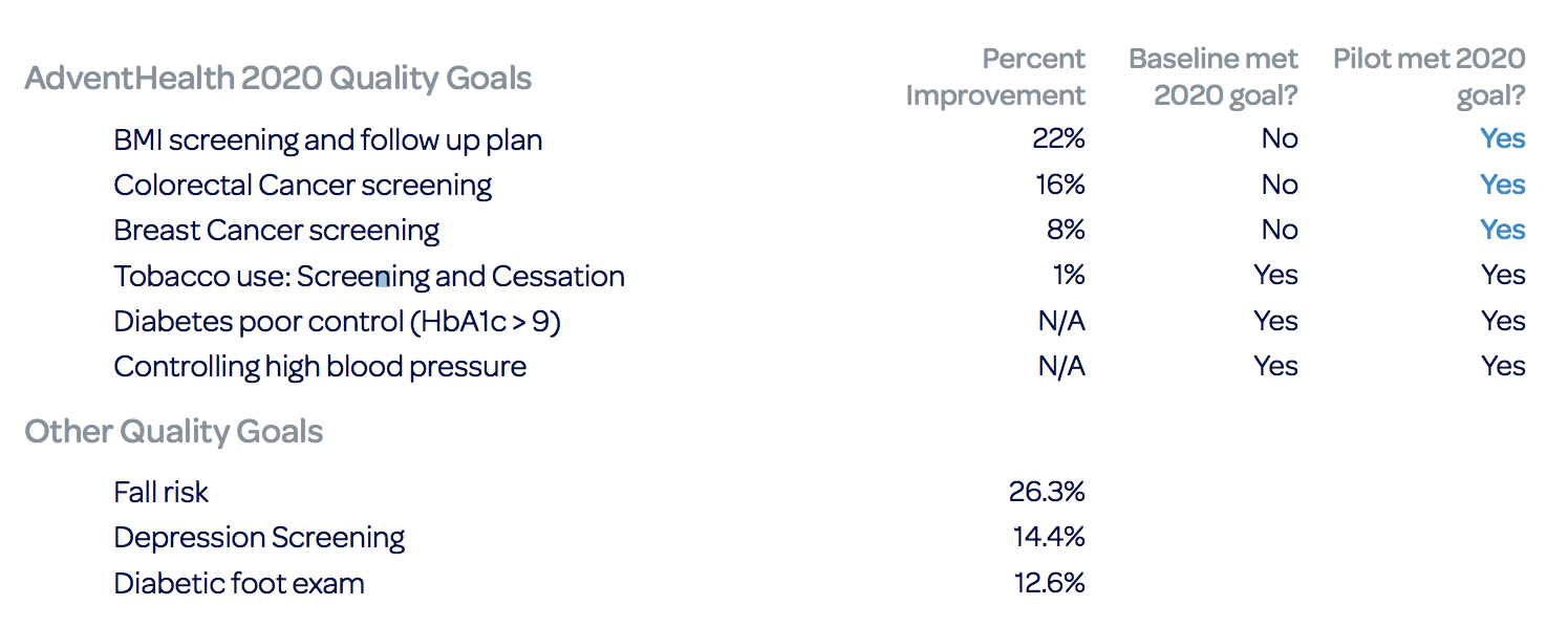 Improvement of AdventHealth 2020 goals, before and after using Avhana