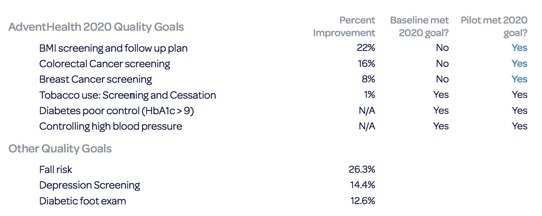 Improvement of AdventHealth 2020 goals, before and after using Avhana