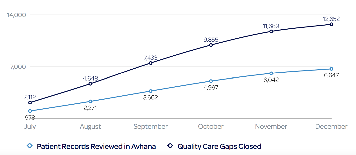 The cumulative number of gaps in care closed with Avhana