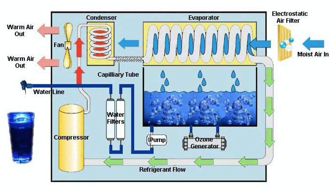 Image from The Best Things For Solar Atmospheric Water Generator