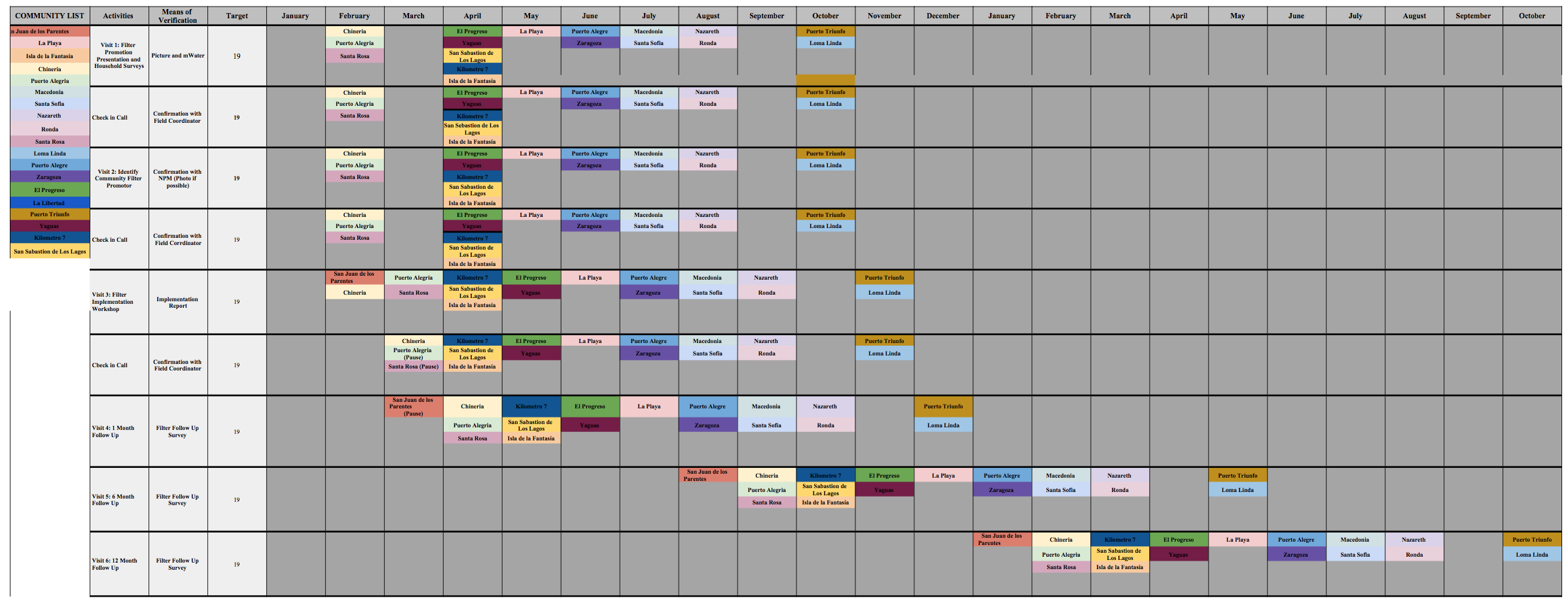Current Gantt Chart for communities in the Amazon