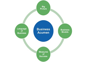 Business Acument circle.jpg