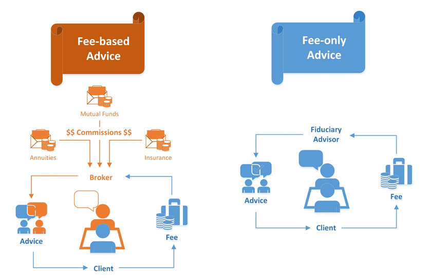 Fee- only fiduciary financial advisors offer advice based solely on the client's best interest. Wholesalers and the lure of commissions, by contrast, can color the advice that fee- based  advisors offer.