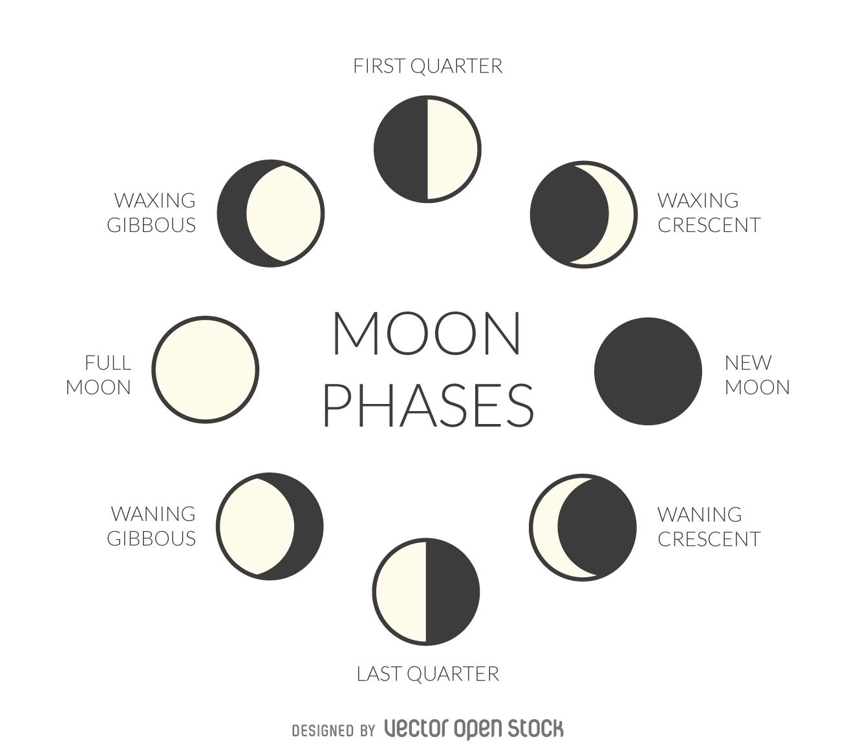 Moon Phase Inspiration.jpg