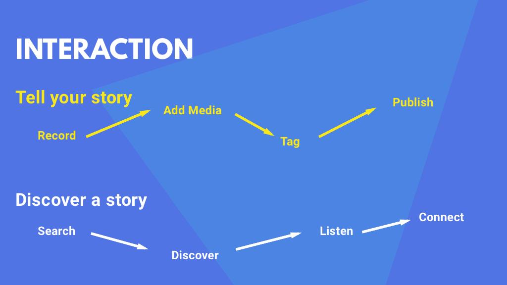 - Interaction Diagram