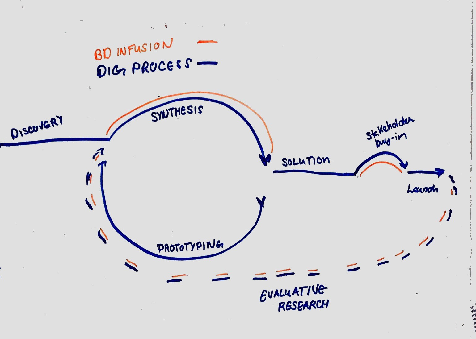 Click to expand  Initial system map depicting a summarized version of the DIG team's design process. The orange lines signify the phases where behavioral science approaches had a positive impact on overall project outcomes. The dashed orange lines signify the phase where behavioral science had yet to be incorporated but showed promising potential for positive outcomes.