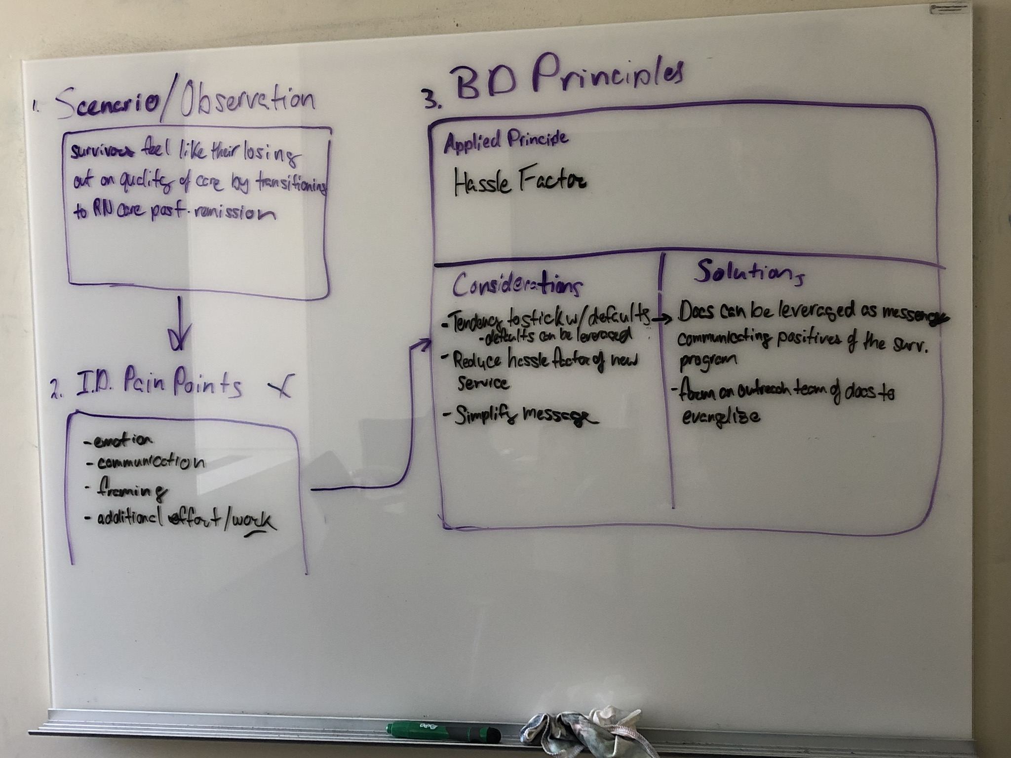 Whiteboard sketch session depicting our worked through example using the first iteration of the Behavioral Design framework