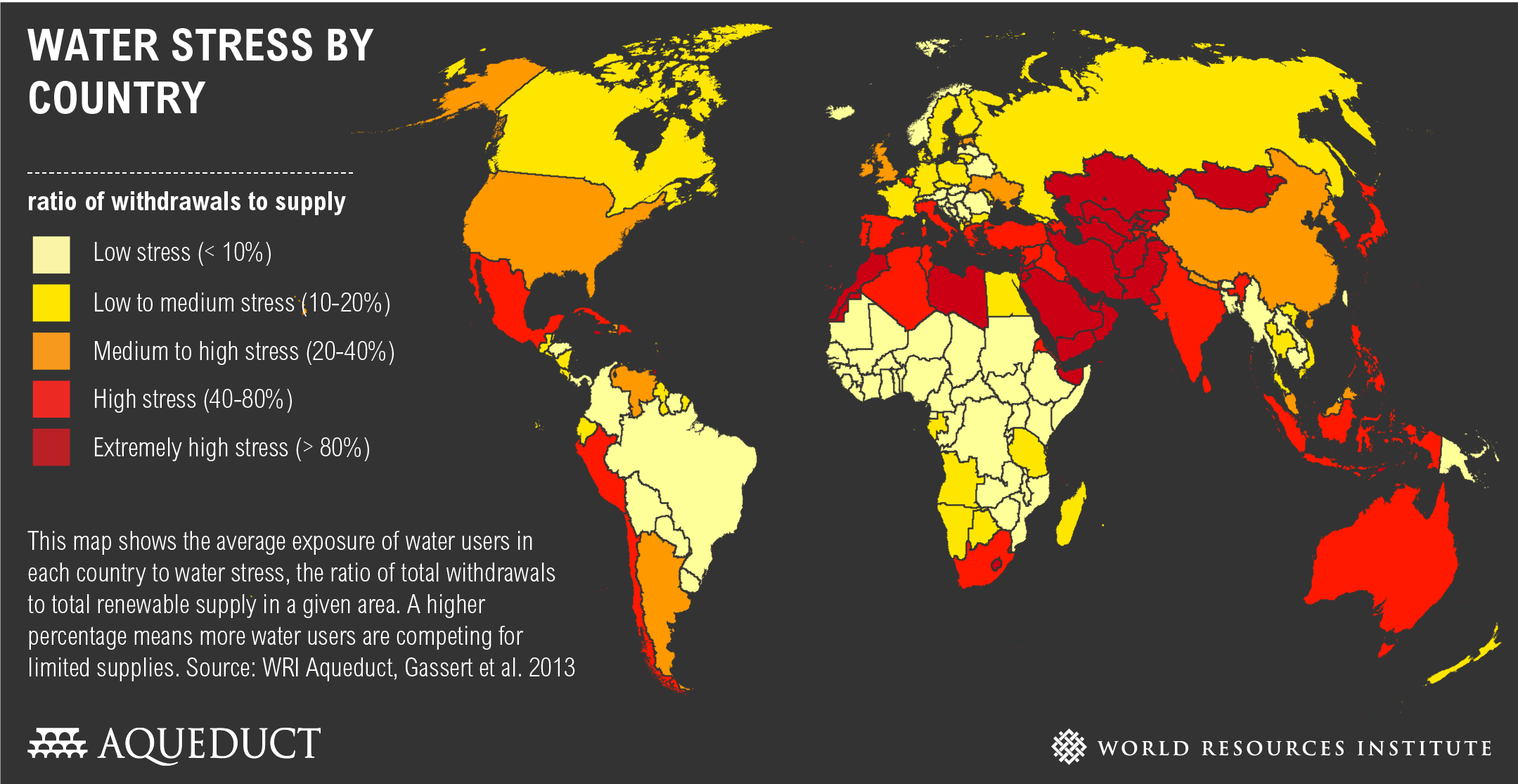 Water Stress by Country   The map above demonstrates that many areas of the world have high water stress levels meaning populations are competing for a limited water supply. Note that much of Africa has relatively low water stress levels meaning that although they may not be able to access the water due to lack of infrastructure, clean water sources do exist.   Source: World Resources Institute/Aqueduct (used with permission)