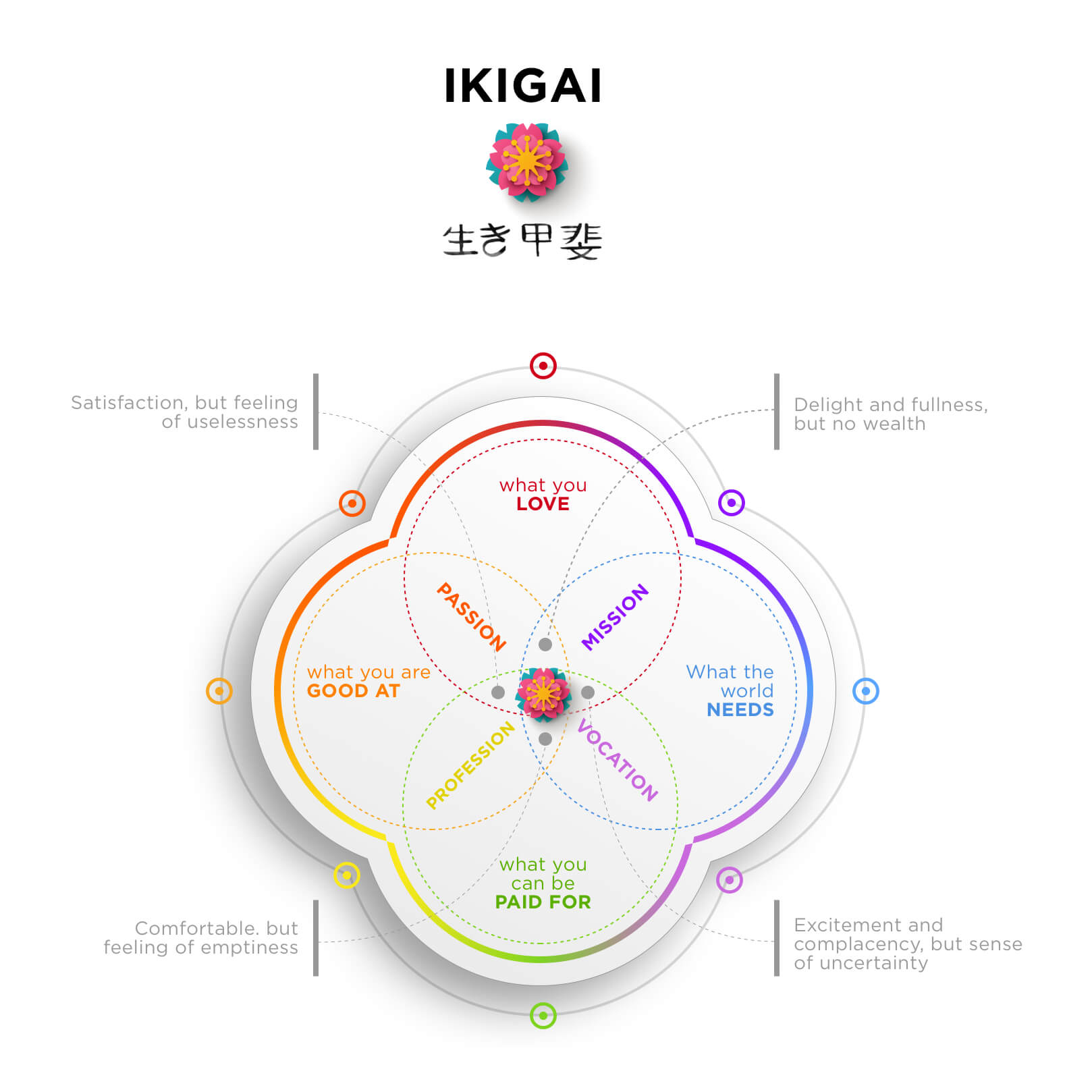 Ikigai – created by Ramo, That Sorted Life