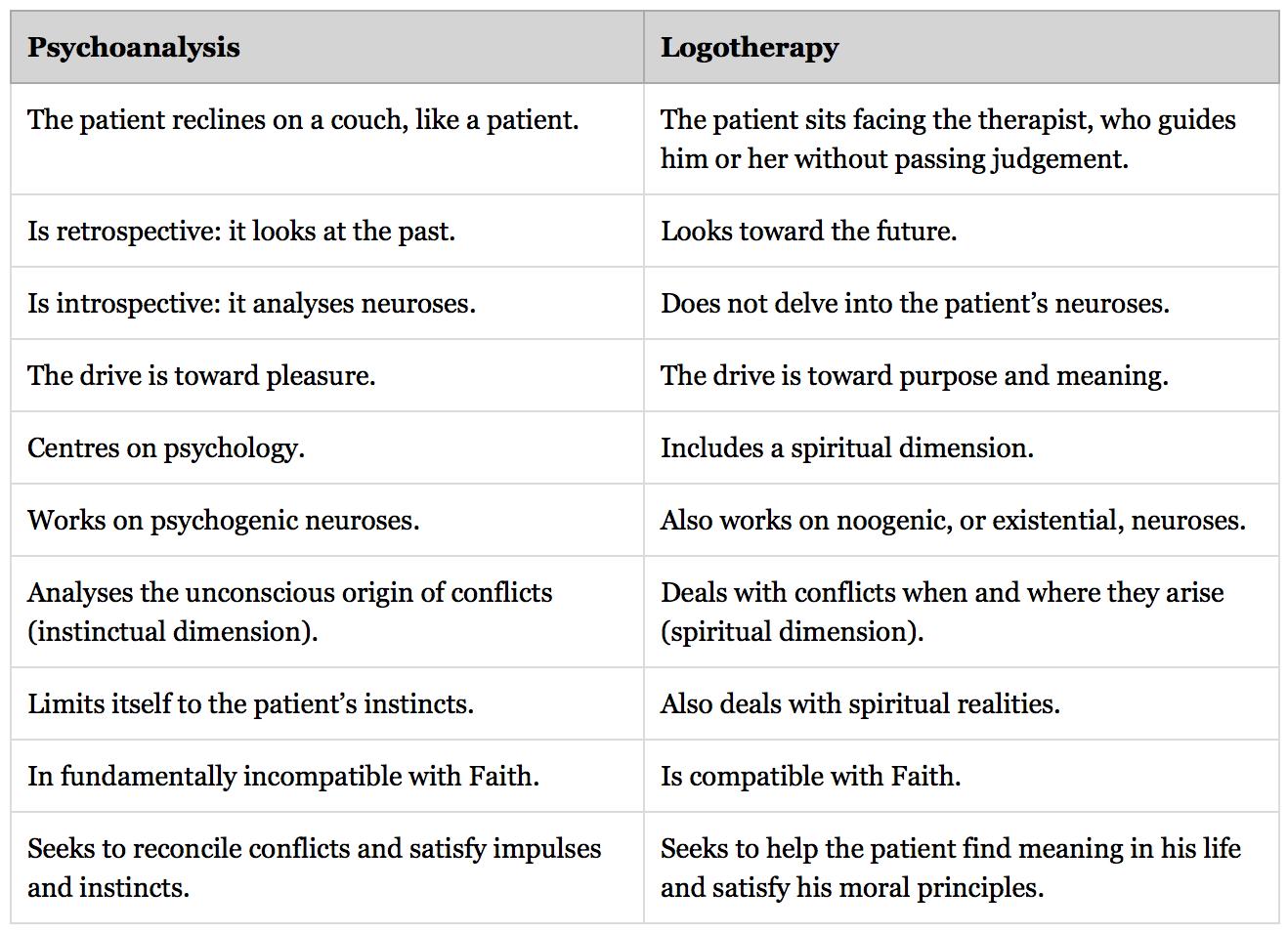 psychoanalysis-vs-logotherapy.png