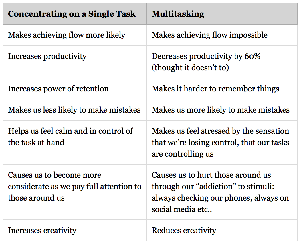 single-vs-multitasking.png