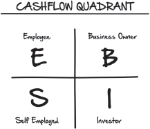 Cashflow Quadrant from Expert Secrets by Russell Brunson – That Sorted Life