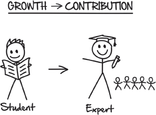 Growth → Contribution from Expert Secrets by Russell Brunson – That Sorted Life