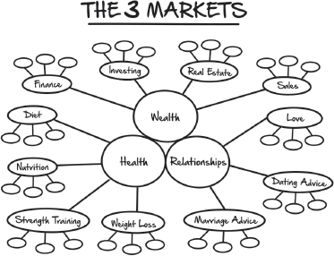 The three core markets from Expert Secrets by Russell Brunson – That Sorted Life