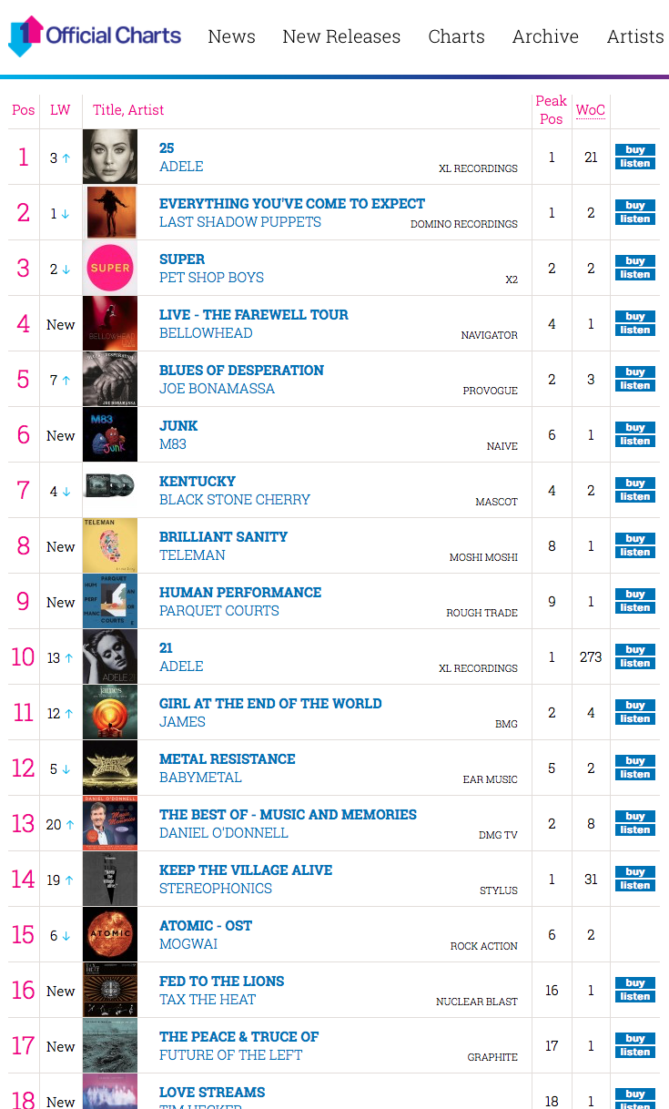 Tax-The-Heat-Indie-Album-Chart