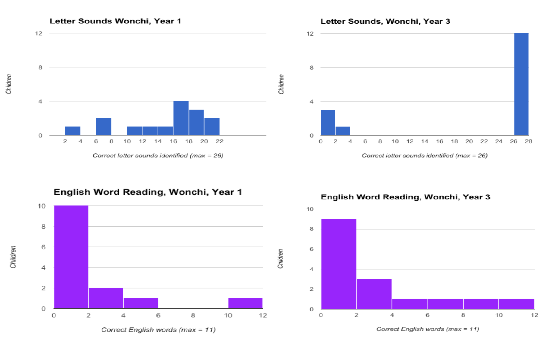 Children made progress, but many remained at 0 for word reading.