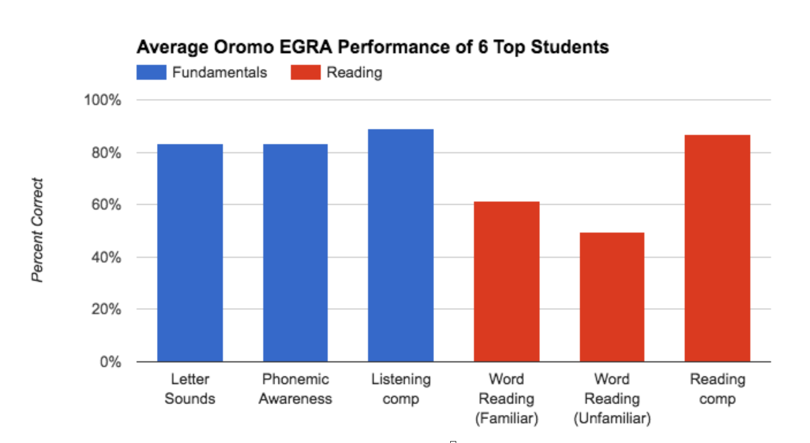 Assessment results from Oromo EGRA, Administered Without Reliable Time Restrictions