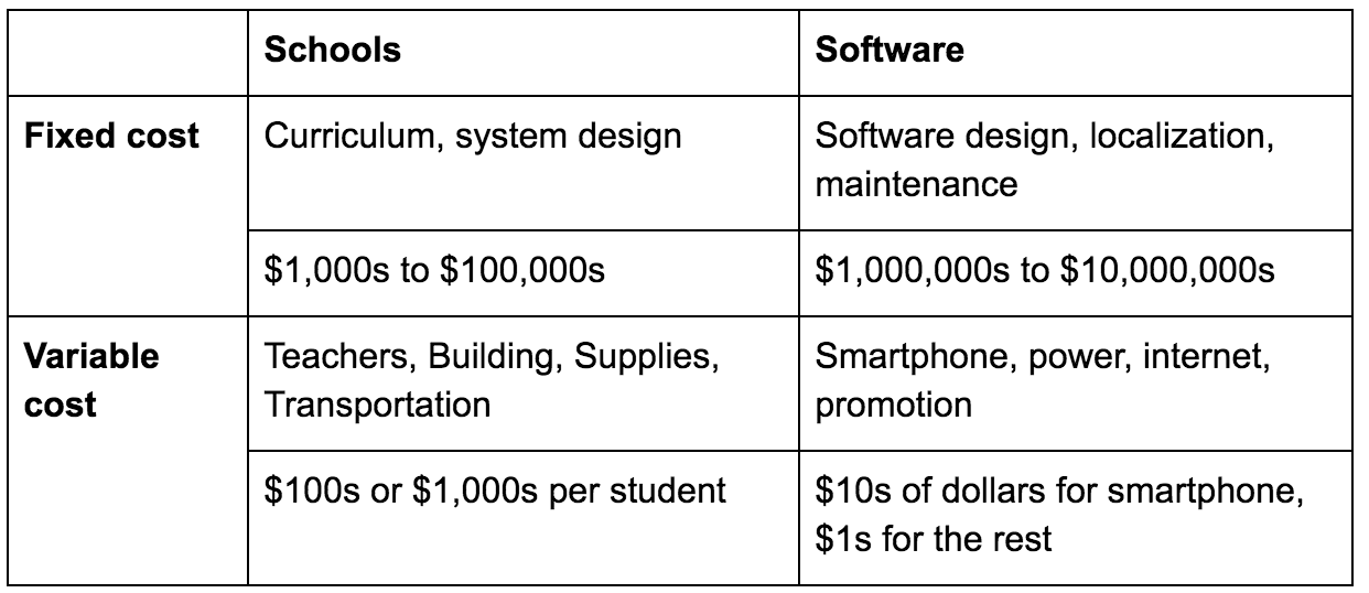 This comparison of hypothetical fixed and variable costs shows the potential power of software-based education, especially if children already have access to a smartphone.
