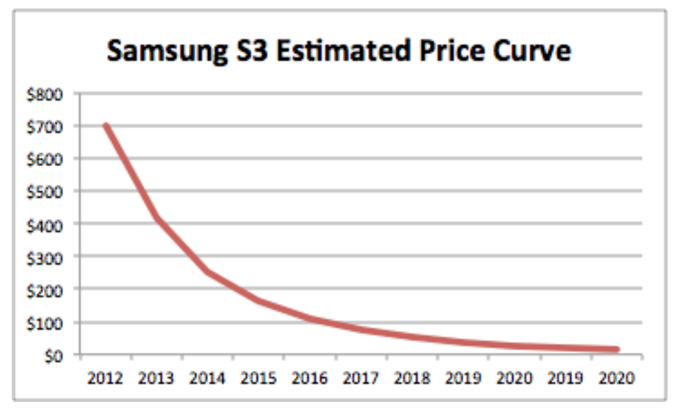 Estimated price curve for Samsung Galaxy S3 based on a 20% annual cost reduction.