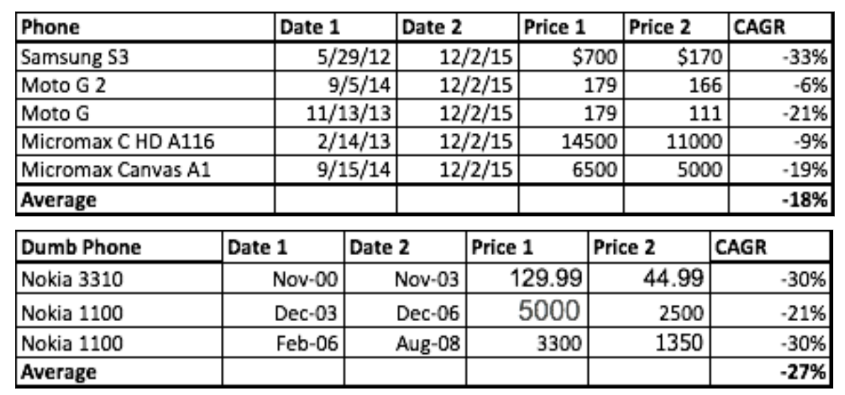 We retrieved these prices by using the  Wayback Machine  to examine online stores for prices of phones at different points in time and estimate typical decrease in phone cost over time.