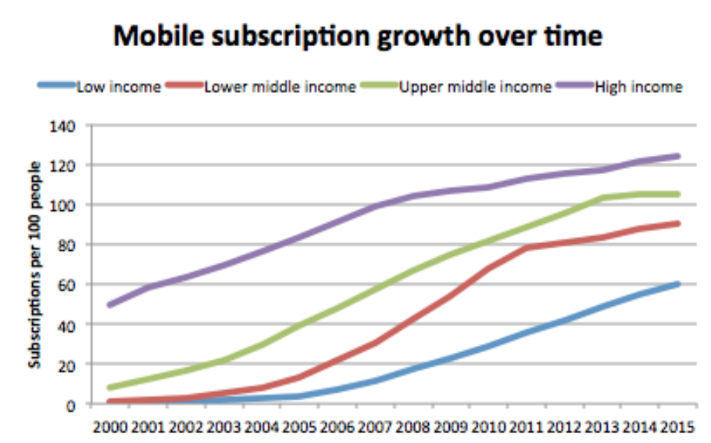 """World Bank data on mobile phone adoption shows different growth trajectories of mobile phone subscriptions per 100 people. These growth rates are affected by country income and technology cost over time. We can see lower """"ceiling"""" rates and slower adoption times for lower-income countries."""