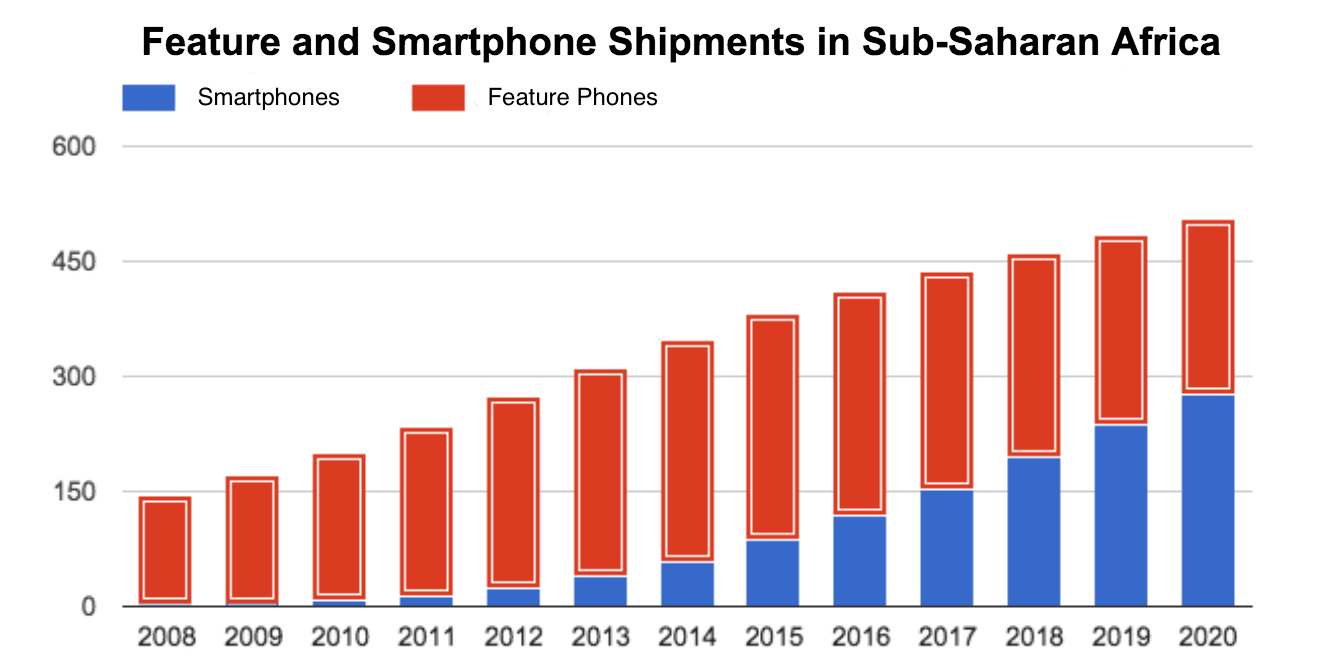 Historical and projected shipments of feature phones and smartphones to Sub-Saharan Africa.