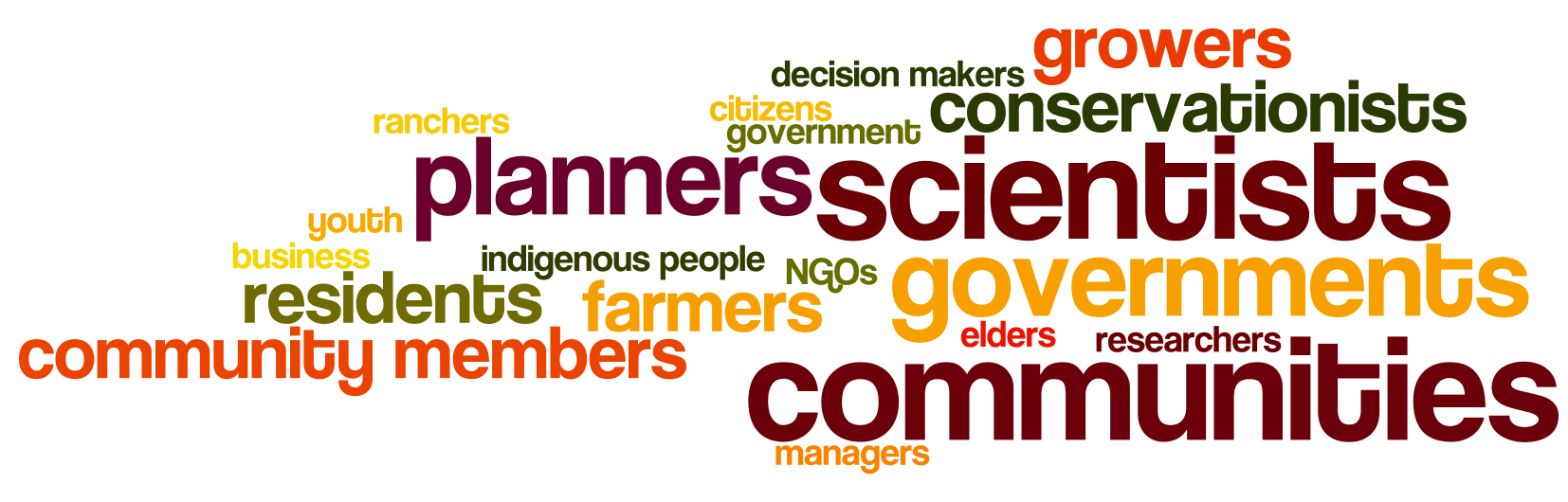ESPM164_2017-Who-Wordle.png