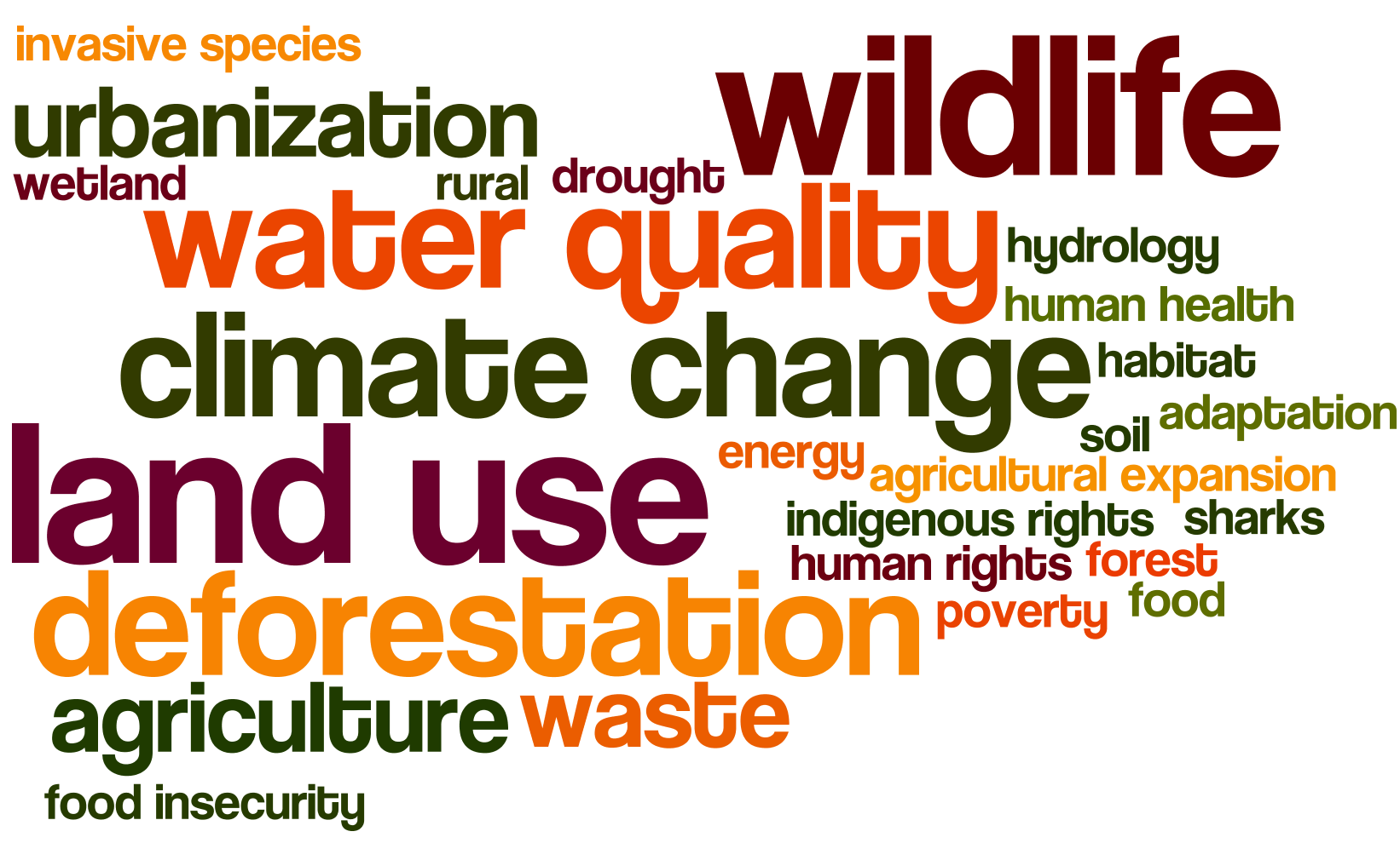 ESPM164_2017-Why-Wordle.png