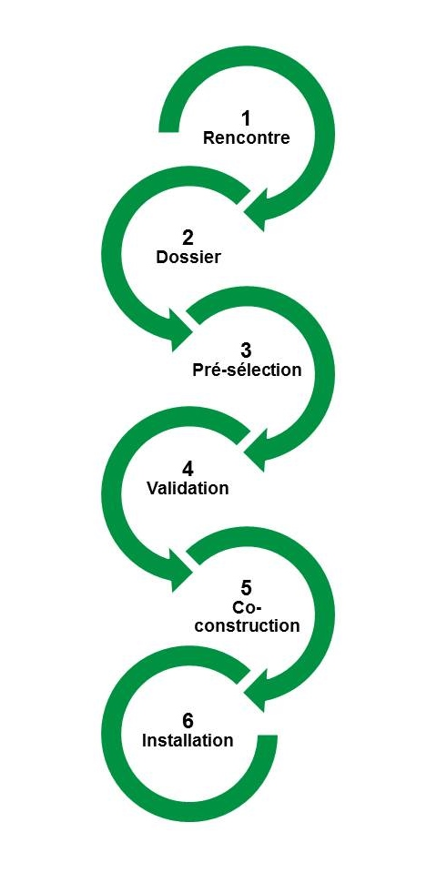 180417_processus d'integration schema.JPG