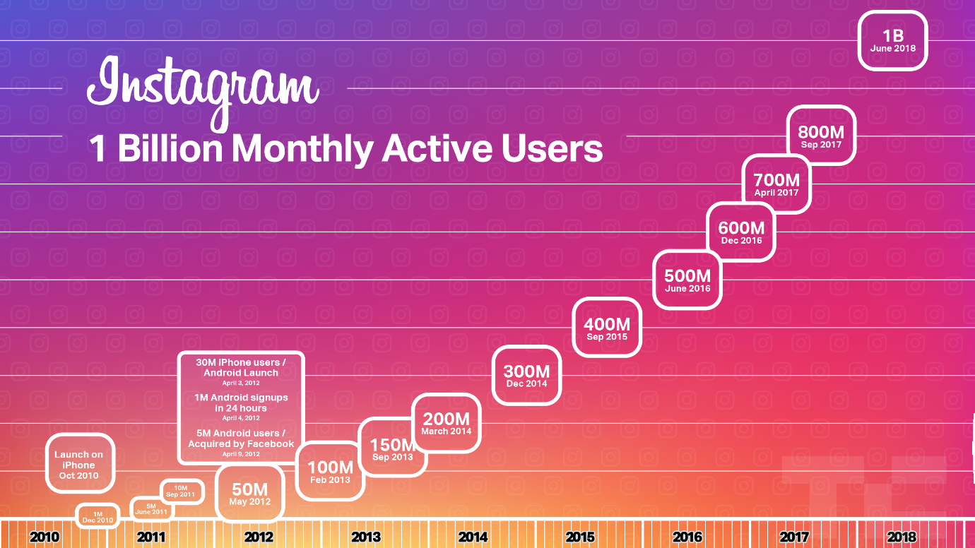 Instagram growth.png