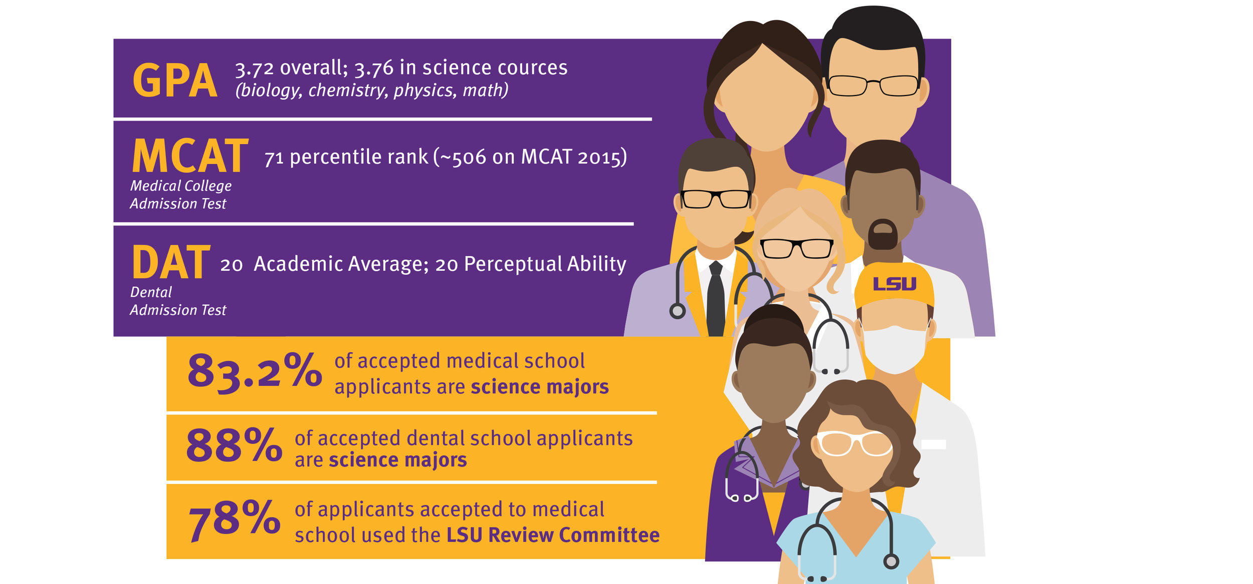 Surpassing the Expectation: LSU College of Science Medical
