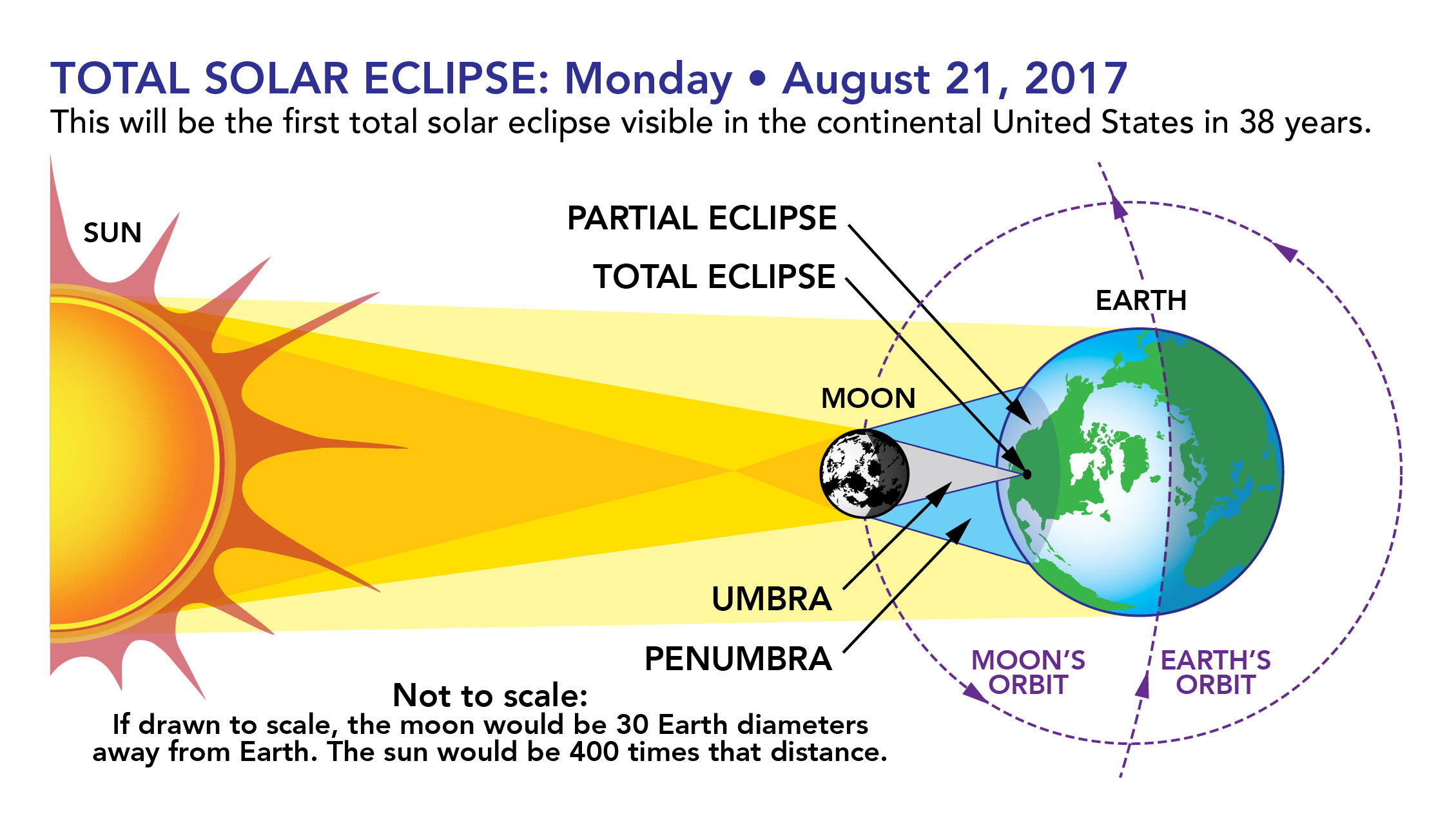 Eclipse graphic. Credit: NASA.