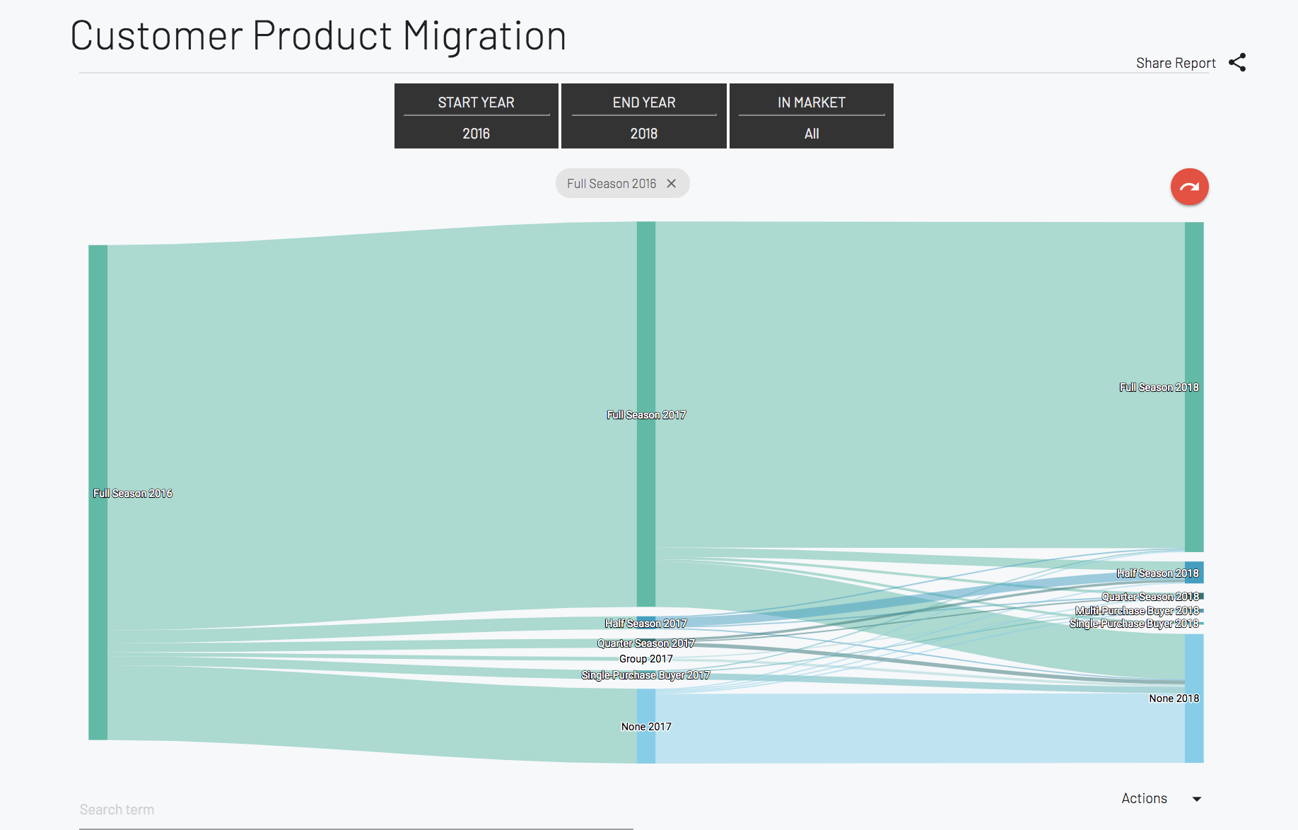 Customer Product Migration Report - Anonymized example of our Customer Product Migration report, which helps to identify and understand customer behaviour and migration between products year-over-year. Take action on different segments by downloading lists or sending directly to an email marketing campaign.