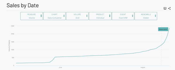 Sales by Date view from the StellarAlgo Customer Data Platform