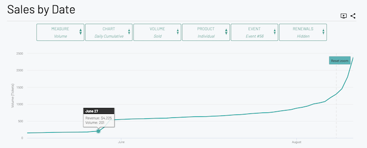 Your first sales jump happened June 27th and tapered off after 4 days (June 29th)