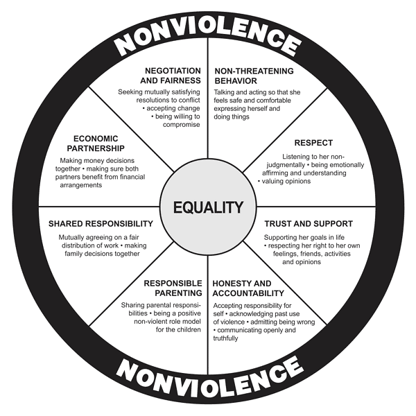 Wheel of Equality