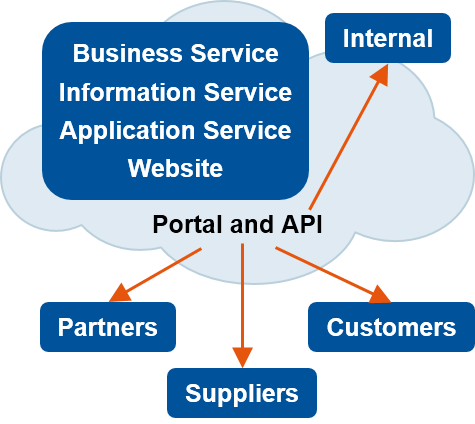 Shift_to_Cloud_and_SaaS_Solutions.png