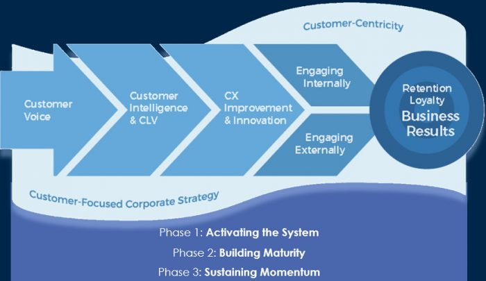 Customer Experience Maturity Cycle. Image Credit:    CustomerThink