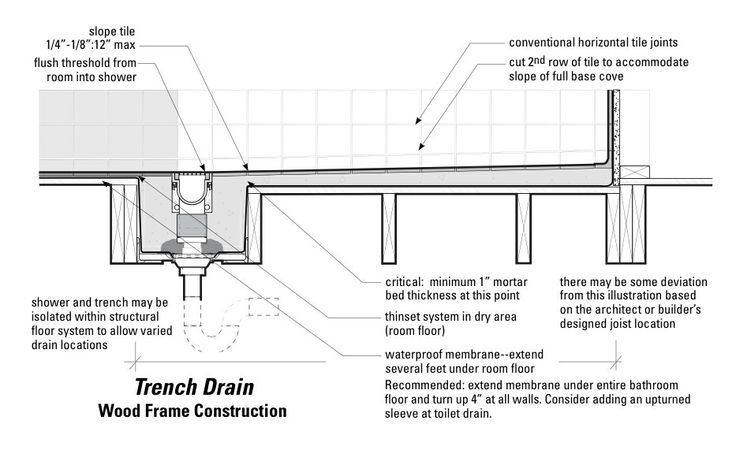 Trench drain detail in wood frame construction (Source: The Center for Universal Design, NC State University, College of Design. )