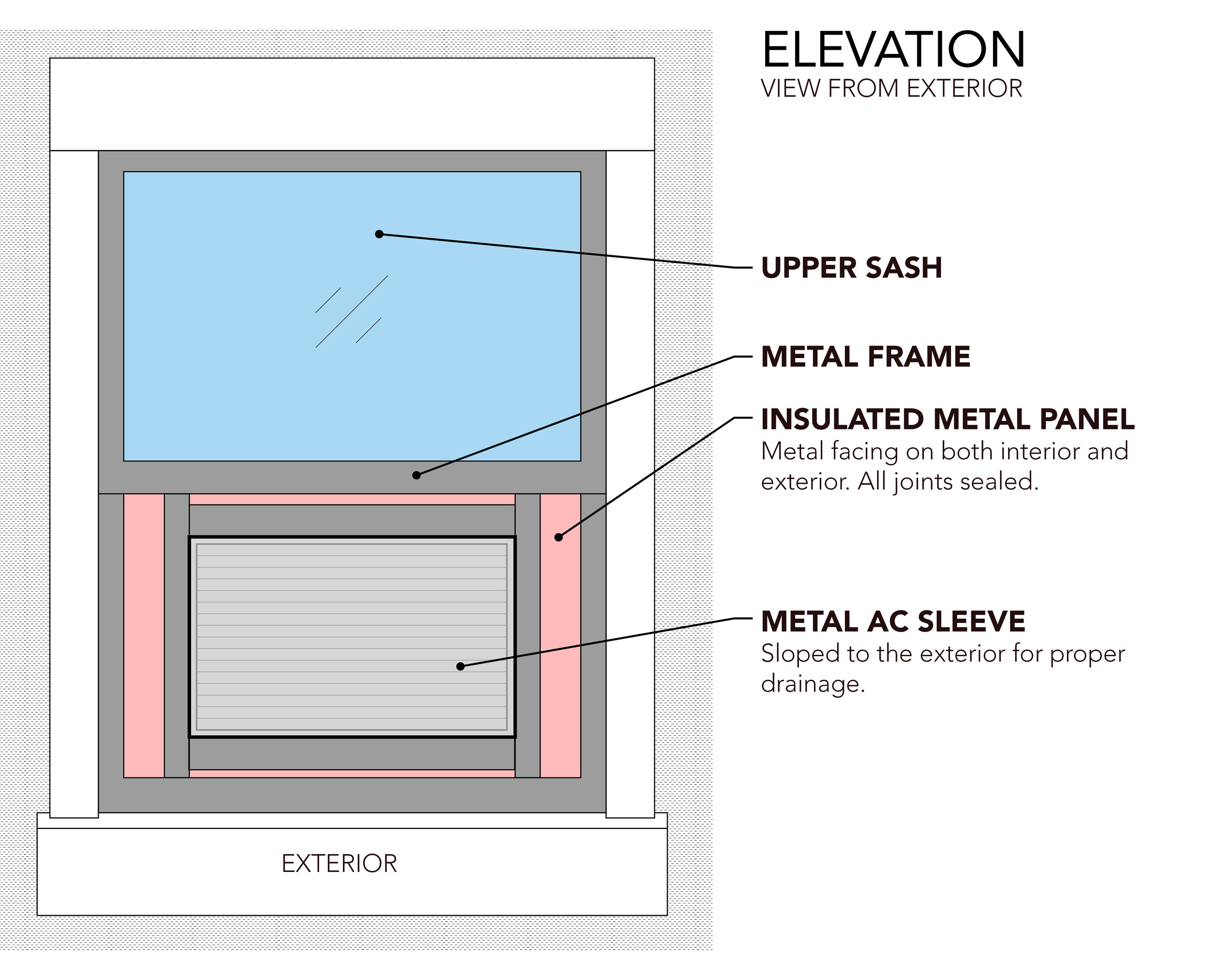 AC Sleeve in Window-Annotated4.jpg