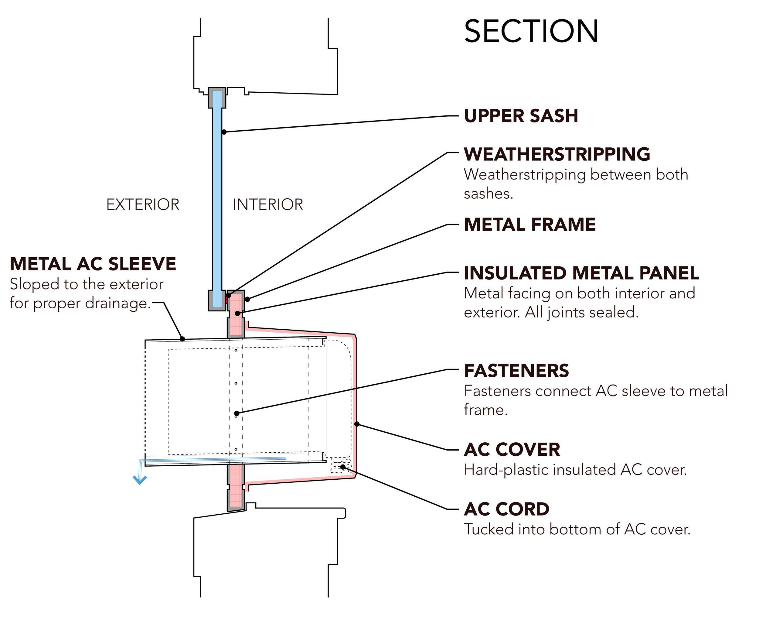 AC Sleeve in Window-Annotated2.jpg