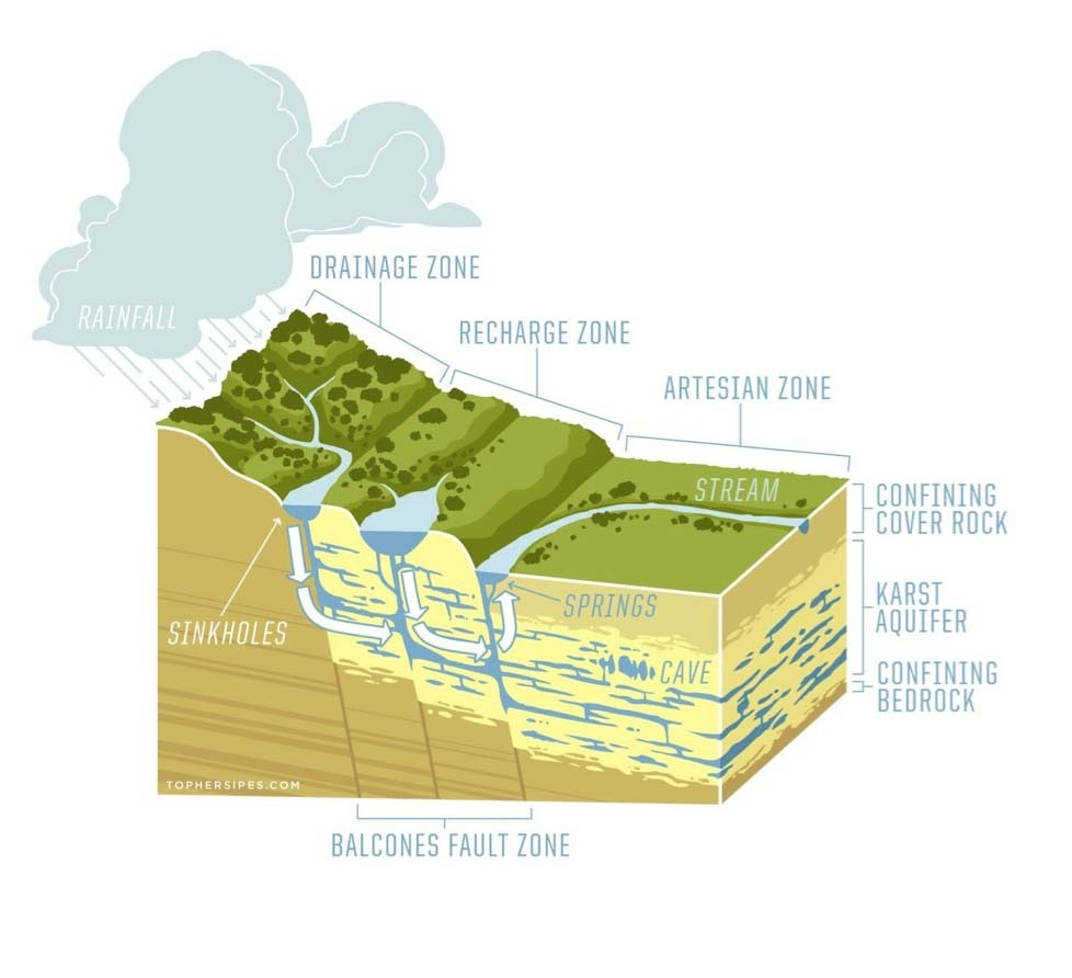 Surface Water Recharge